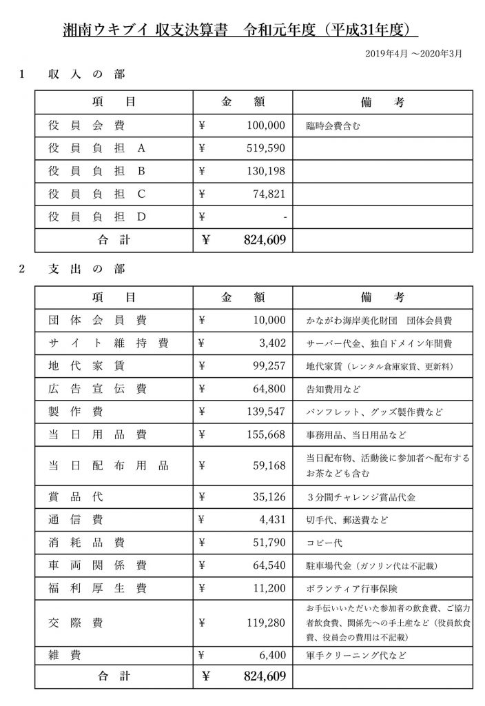 湘南ウキブイ 収支決算書
